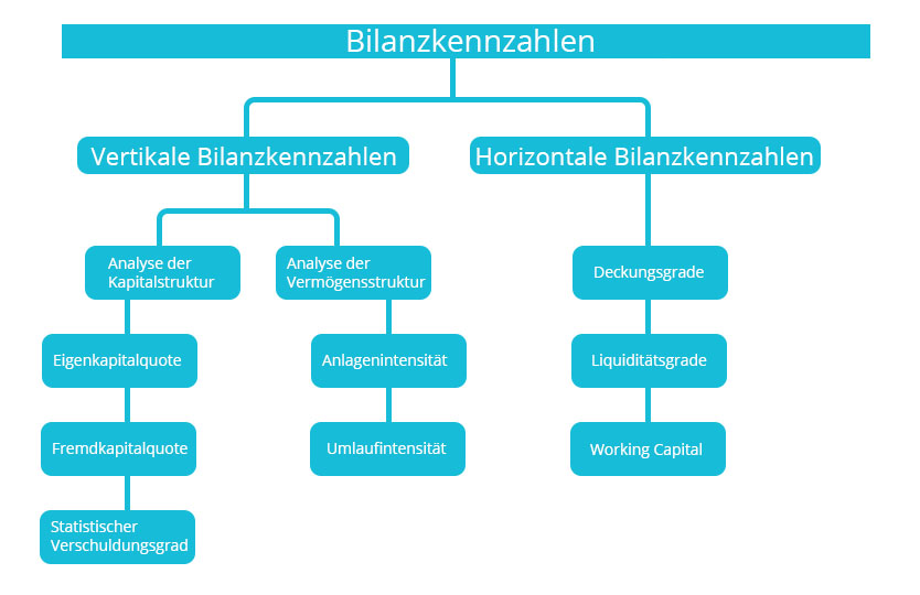 Übersicht Bilanzkennzahlen | microtech