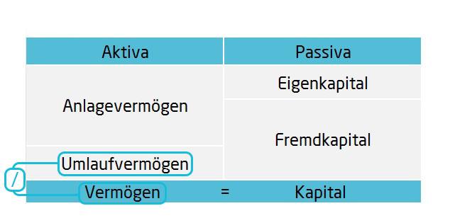Umlaufintensität Bilanzkennzahlen | microtech.de