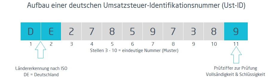 Grafik von Umsatzsteuer-Identifikationsnummer | microtech.de