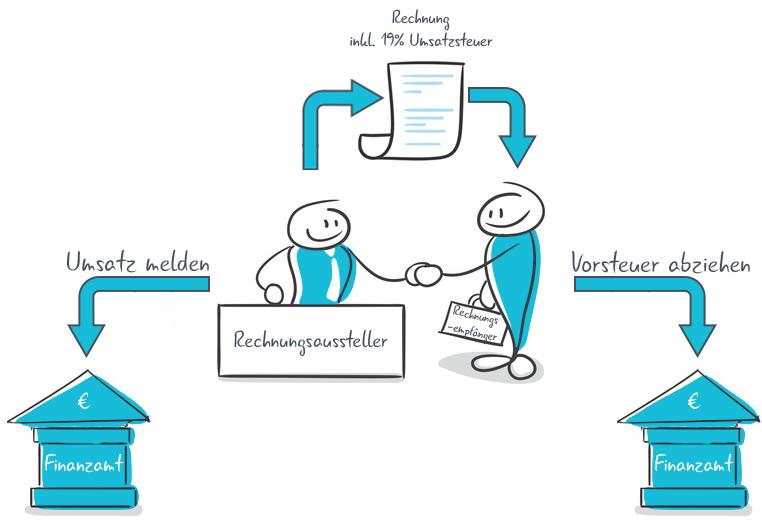 Vorsteuerabzug | Grafische Darstellung des Vorsteuerabzugs | microtech.de