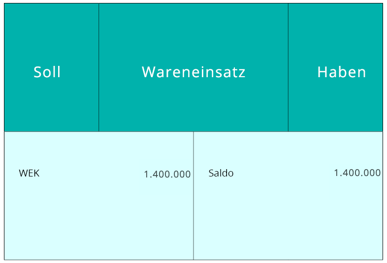 Soll - Wareneinsatz - Haben