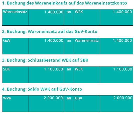 Wareneinsatz - Buchungen