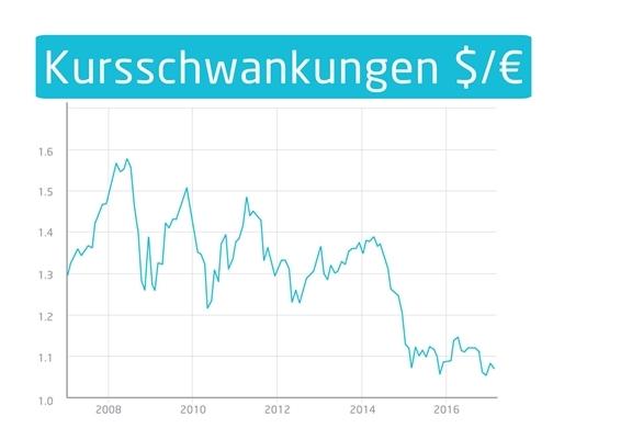 Kursschwankungen $ auf € den letzten Jahren | microtech.de