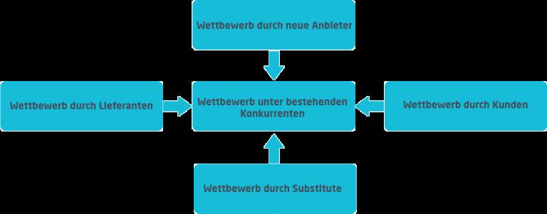 Wettbewerbsanalyse   Darstellung nach Porter   microtech.de