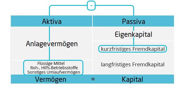 Working Capital Bilanzkennzahlen | microtech.de