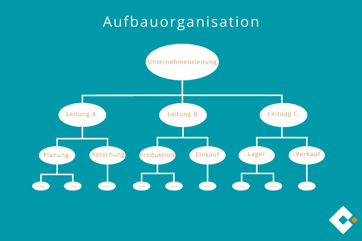Aufbauorganisation Definition Erklarung Beispiele