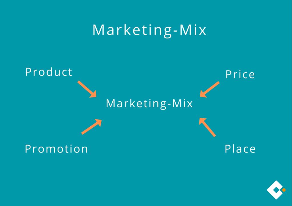 Marketing-Mix - Die 4Ps