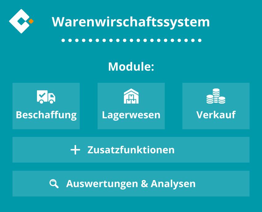 Warenwirtschaftssystem Aufgaben und Module