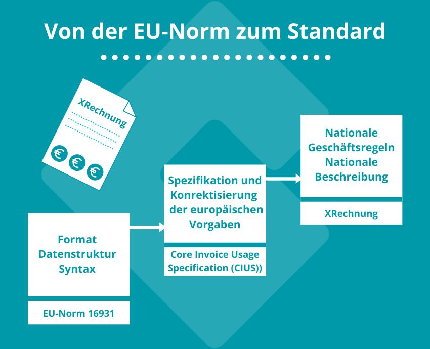 XRechnung EU-Norm