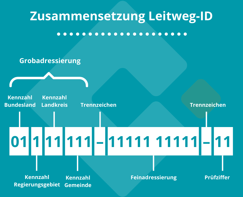 Leitweg-ID
