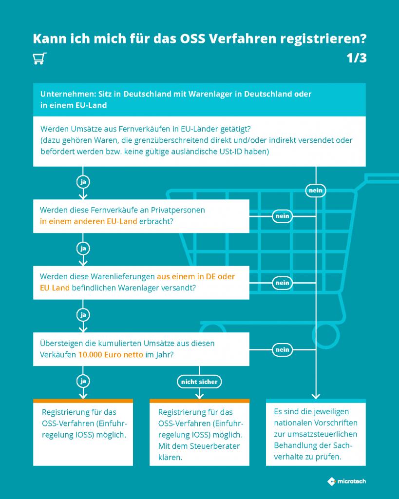 Infografik OSS 1