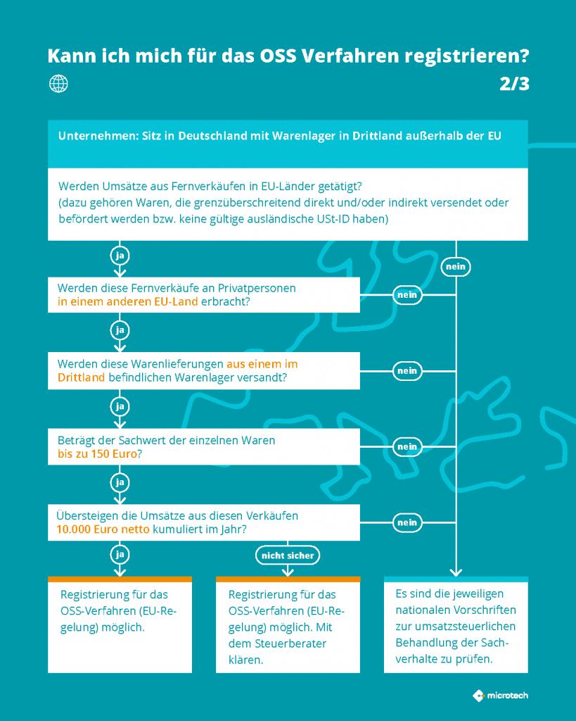 Infografik OSS 2