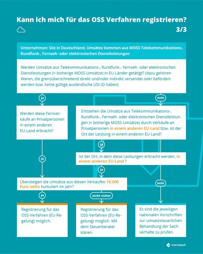 Infografik OSS 3