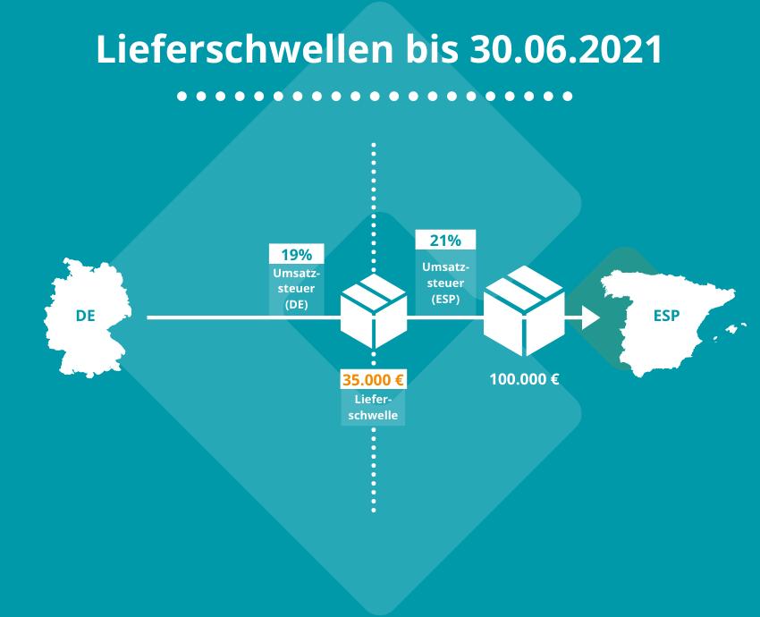 """Lieferschwellen alt   Die """"alten"""" Lieferschwellen haben noch bis zum 30.06.2021 ihr Gültigkeit."""