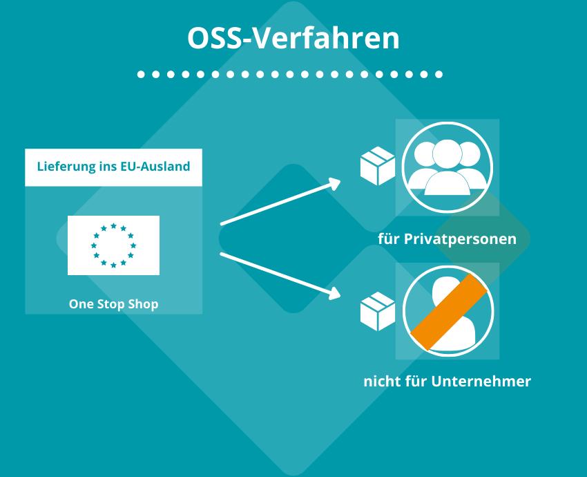 OSS-Verfahren   Ist ihr Käufer ein privater Endverbraucher (also der Käufer verwendet keine UStID-Nr.), dann tritt das OSS-Verfahren in Kraft.
